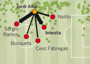 Iniesta - Jordi Alba, eje del ataque de la selección
