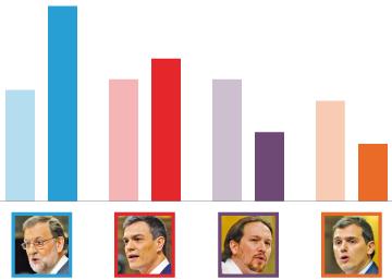 El perfil del votante mayor de 65 años