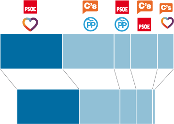 El perfil del votante indeciso