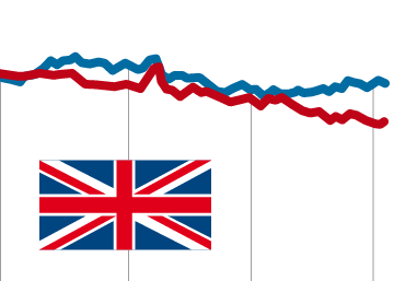 Relaciones económicas de Reino Unido con la UE