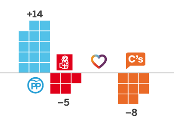 Los partidos que ganan y pierden diputados en cada provincia