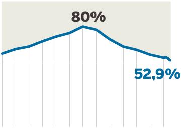 La protección por desempleo bajó en mayo hasta el 52,9%