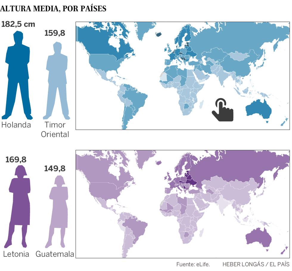 El mapa mundial de la estatura muestra en qué países se crece más