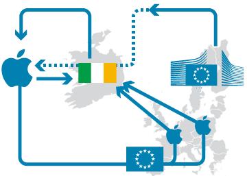 El conflicto entre Irlanda, Apple y la Comisión Europea