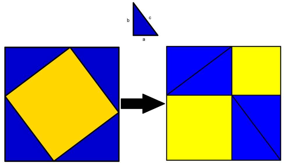 Una demostración geométrica del teorema de Pitágoras.