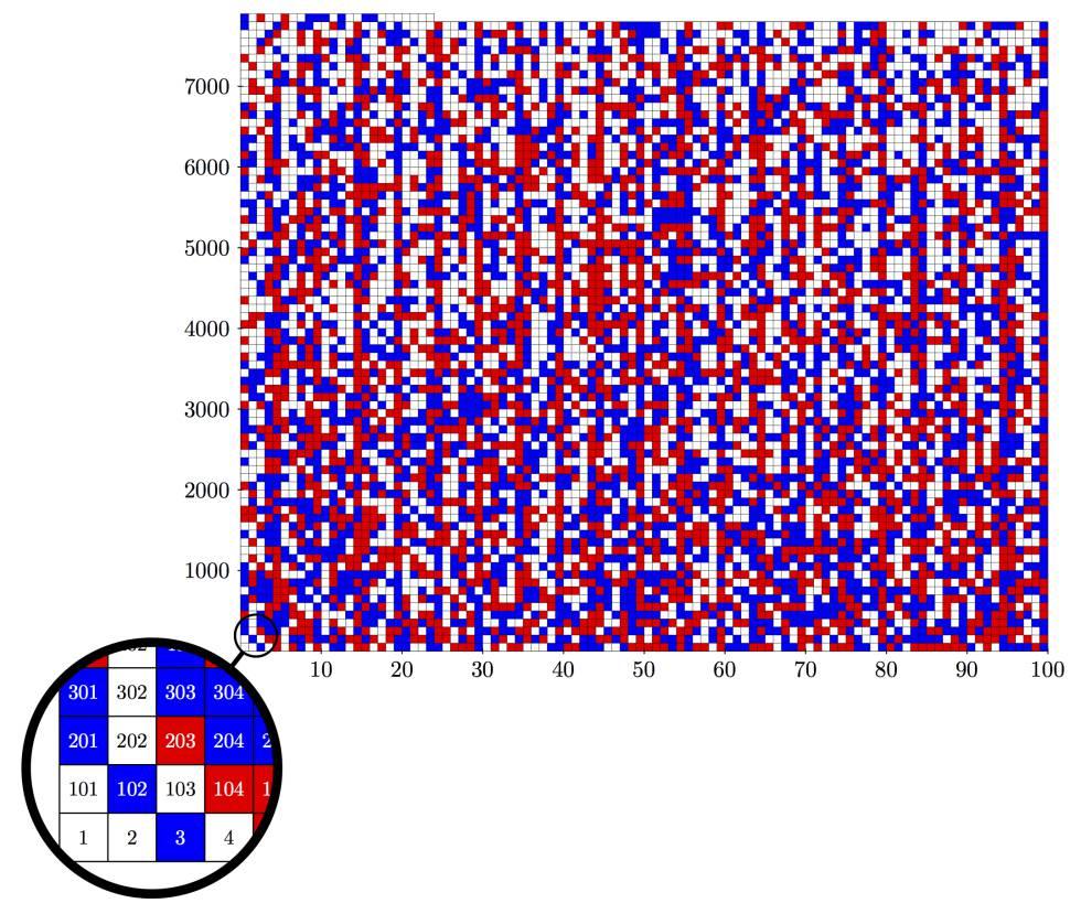 Una coloración de los 7.824 primeros enteros positivos sin ternas pitagóricas monocromáticas. Los cuadros en blanco pueden colorearse de rojo o azul indistintamente.
