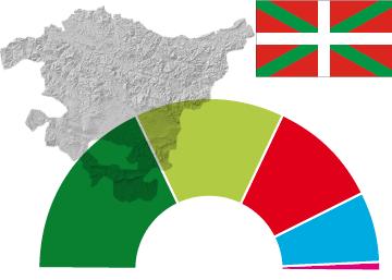 Elecciones autonómicas en el País Vasco