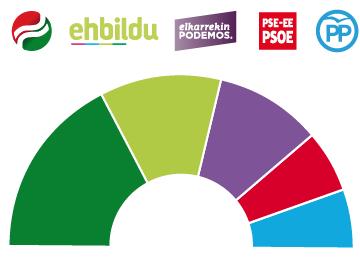 Estimación de escaños en el País Vasco en las elecciones del 25-S