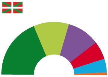 Sondeo preelectoral en el País Vasco