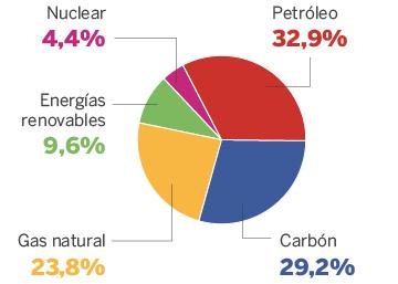 Consumo de energía primaria en el mundo