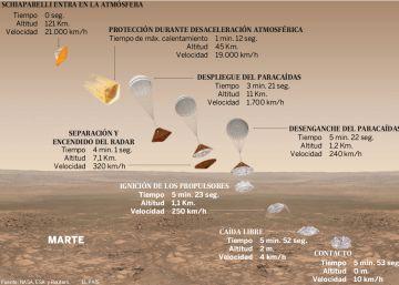 Cómo aterrizar en Marte