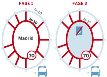 Restricciones de tráfico por contaminación en Madrid