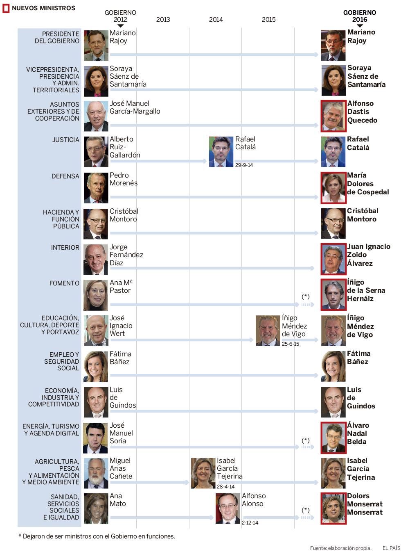 Los ministros del nuevo gobierno de rajoy actualidad for Ministros del gobierno