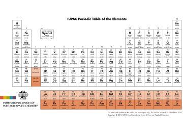 Los cuatro nombres de los nuevos elementos de la tabla periódica