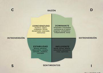 Dominante, influyente, concienzudo o estable. ¿Cómo eres tú?