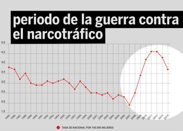 La guerra contra el narco exacerbó la violencia machista en México