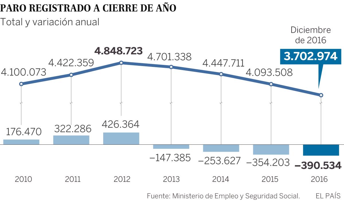 La Seguridad Social suma 540.644 nuevos empleos en un solo año