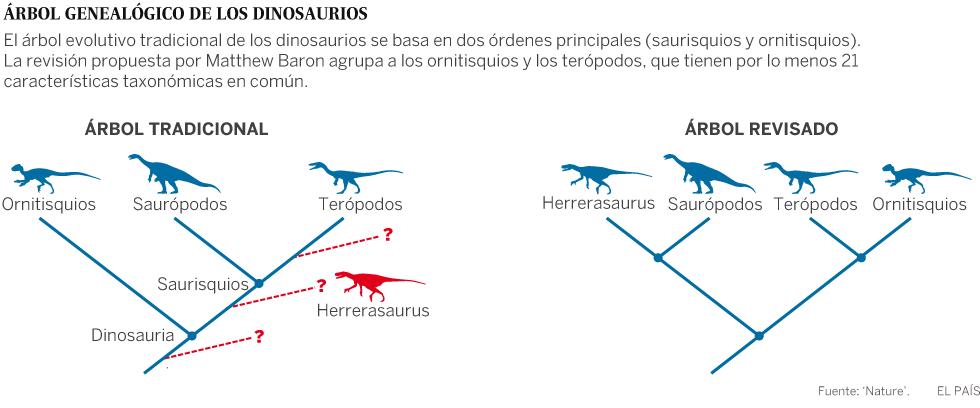 Así era el 'abuelo' de los dinosaurios