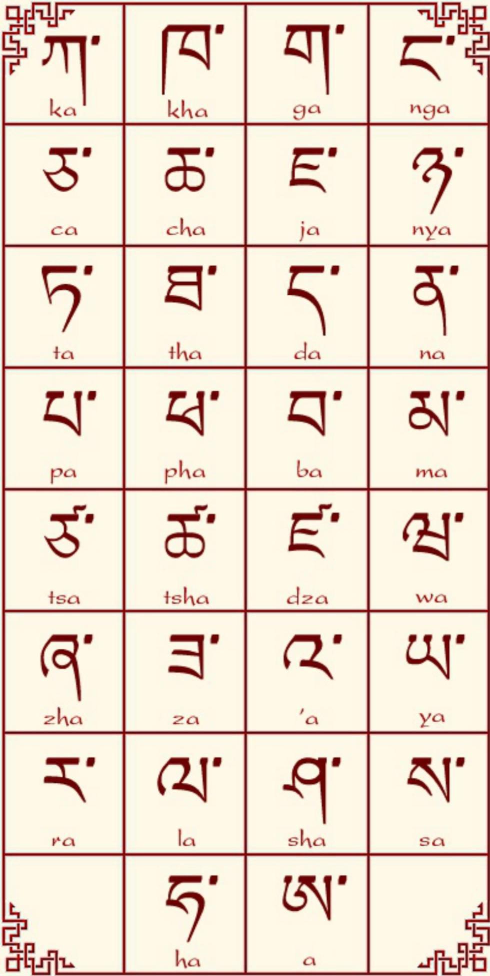 El alfabeto tibetano.