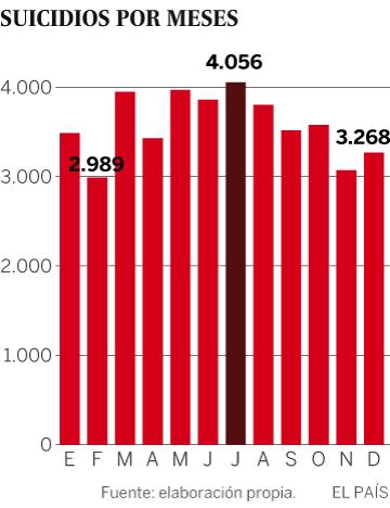 El imposible mapa de los suicidios en España