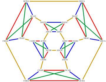Figura 1: Este grafo representa todos los posibles órdenes de cuatro campanas, y todas las maneras de intercambiar campanas tocadas en ordenes consecutivos. Las líneas rojas representan el intercambio de las dos primeras posiciones, las doradas de la segunda y tercera, las azules las dos últimas y las verdes representan de las dos primeras y las dos últimas simultáneamente. Los patrones buscados se corresponden a caminos cerrados, que pasan por todos los vértices, no repiten ninguno y al pasar por una arista amarilla, la anterior y posterior deben ser verdes.