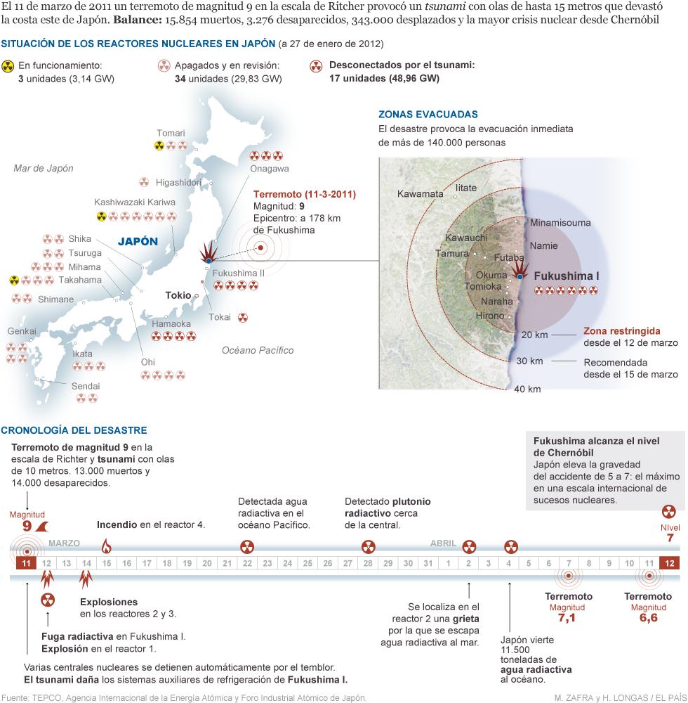 Japón nuclear y radioactivo. - Página 4 Fukushima_980