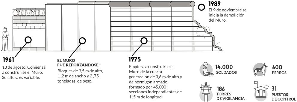 Infografía: Detalles del muro de Berlín