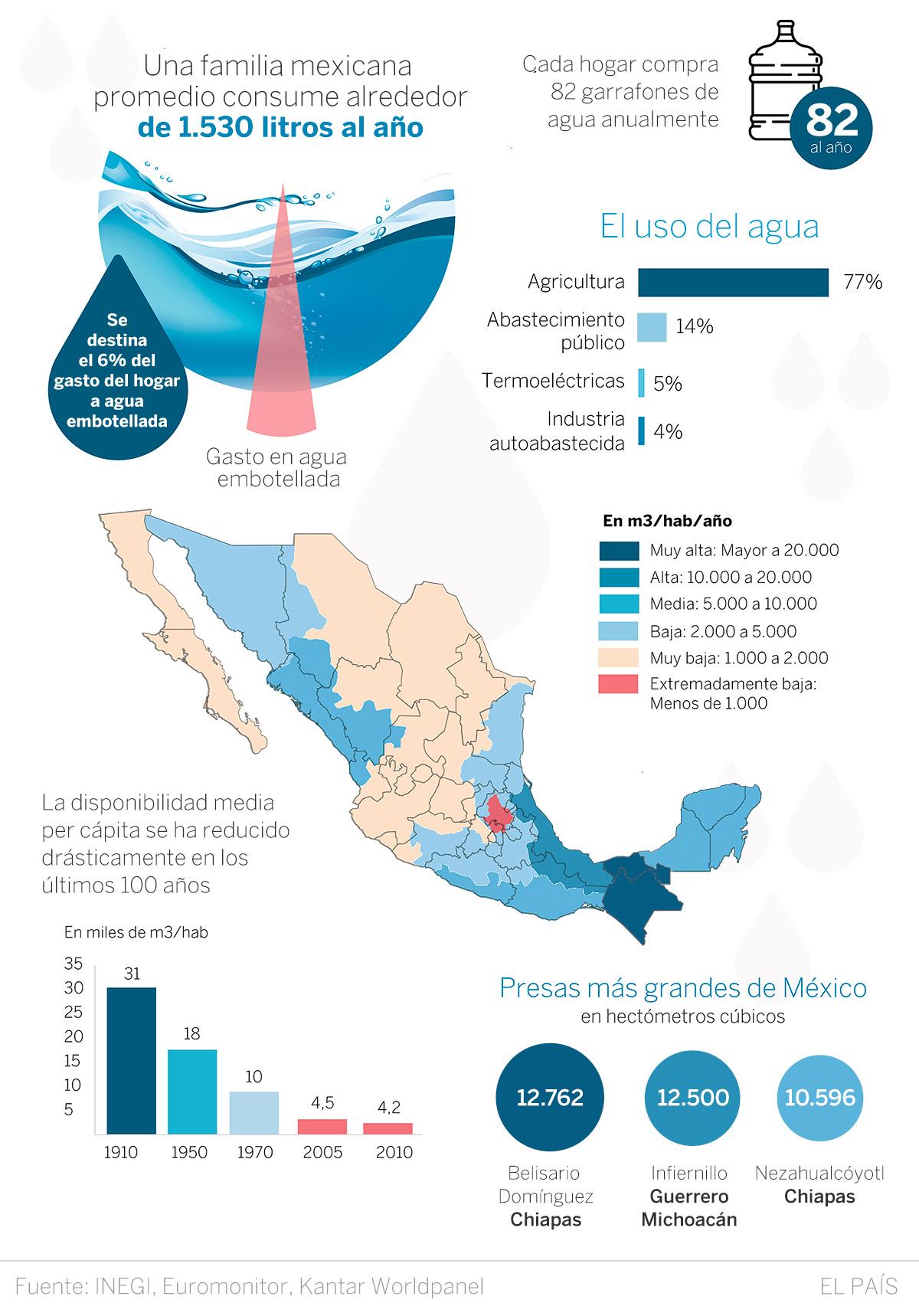 D a mundial del agua m xico entre el desabasto y la mala for Bungalows sobre el agua en mexico