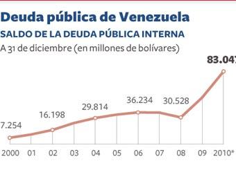 Venezuela continúa endeudándose a pesar de la bonanza petrolera