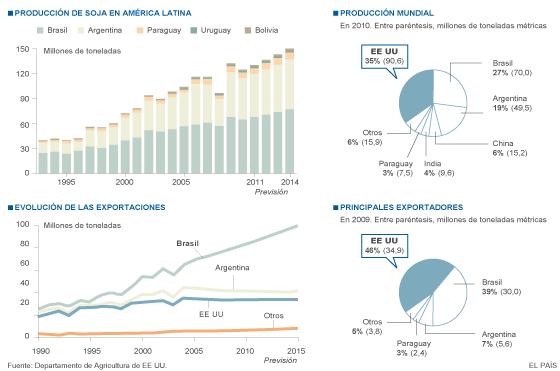 La bajada del precio de la soja y el cobre mantiene en vilo a América Latina