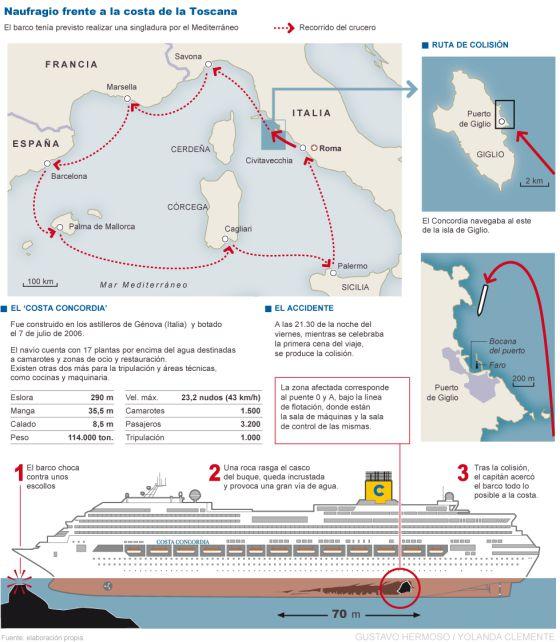Gráfico de la ruta prevista y del accidente del 'Costa Concordia'.