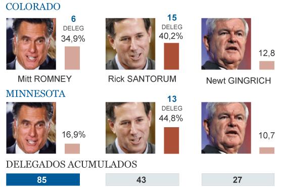 Resultado de las elecciones republicanas.   Consulta el gráfico