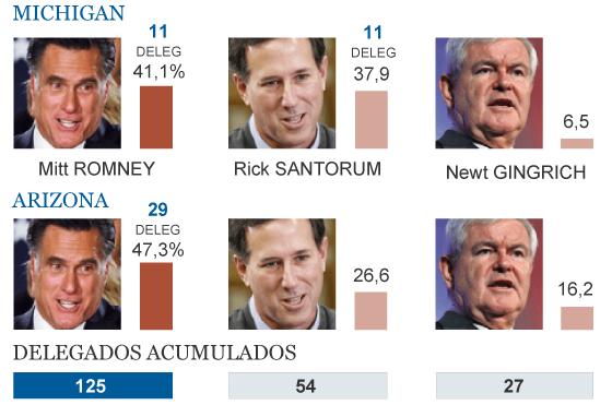 Resultado de las primarias republicanas