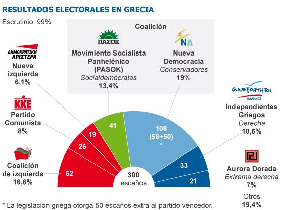 Grecia celebrará elecciones el 17 de junio