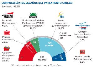 Los partidos a favor del rescate de la troika ganan en las elecciones griegas