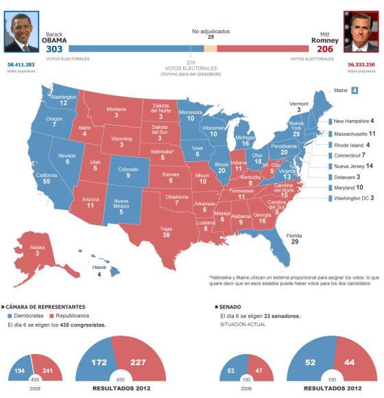 Resultados elecciones de EE UU