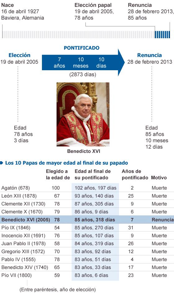 El Papa anuncia su renuncia el próximo 28 de febrero por razones de salud