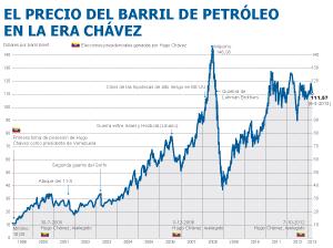 La gasolina más barata del mundo