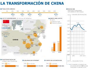 China lanza una masiva campaña de migración del campo a la ciudad