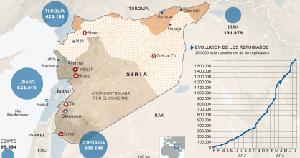 Estados Unidos da por enquistada la guerra en Siria