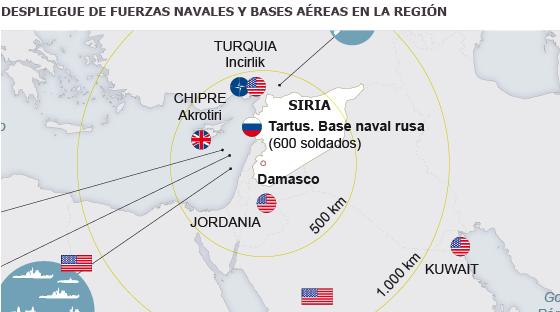 Países aliados y enemigos de Bachar El Asad se preparan para el ataque