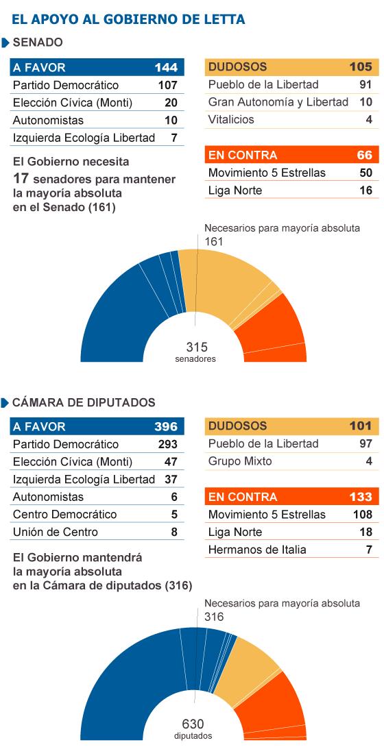 El 'número dos' de Berlusconi rompe con su líder y llama a votar a favor de Letta