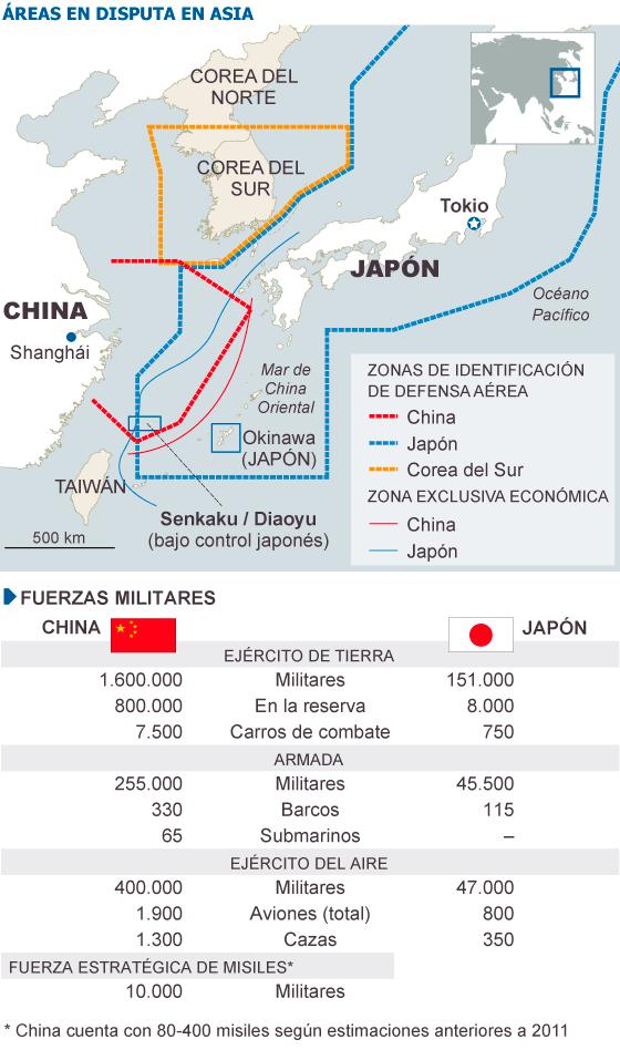 Fuente: IISS, Sinodefence.com, Globalsecurity.org, Ministerio de Defensa de Japón.
