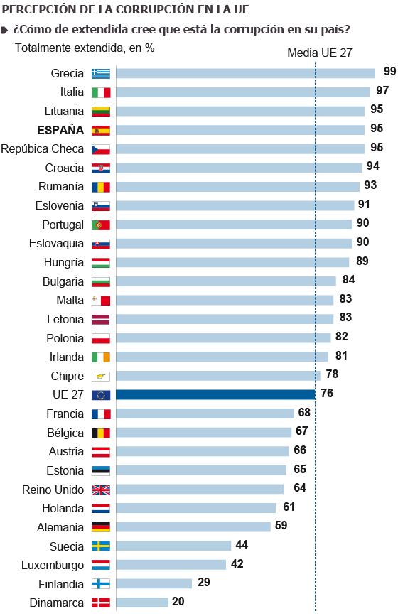 Fuente: Comisión Europea.