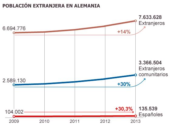 Fuente: Agencia Federal de Estadística.