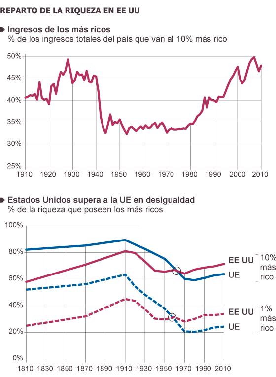 Fuente: 'Capital en el Siglo XXI', Thomas Piketty.