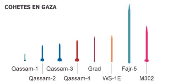 Hamás amplía el alcance de sus cohetes hasta el norte de Israel
