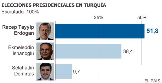 Erdogan obtiene el respaldo para consumar su proyecto en Turquía