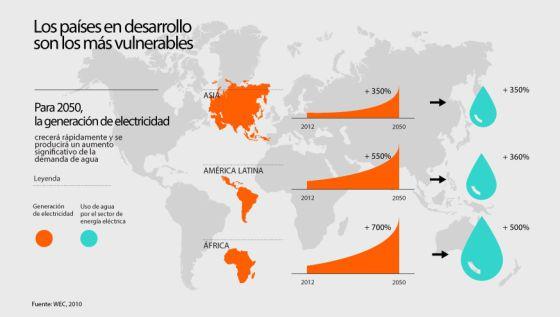 América Latina debe cuidar el agua para calmar su sed de energía