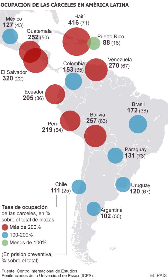 La superpoblación de las cárceles de América Latina alcanza niveles críticos